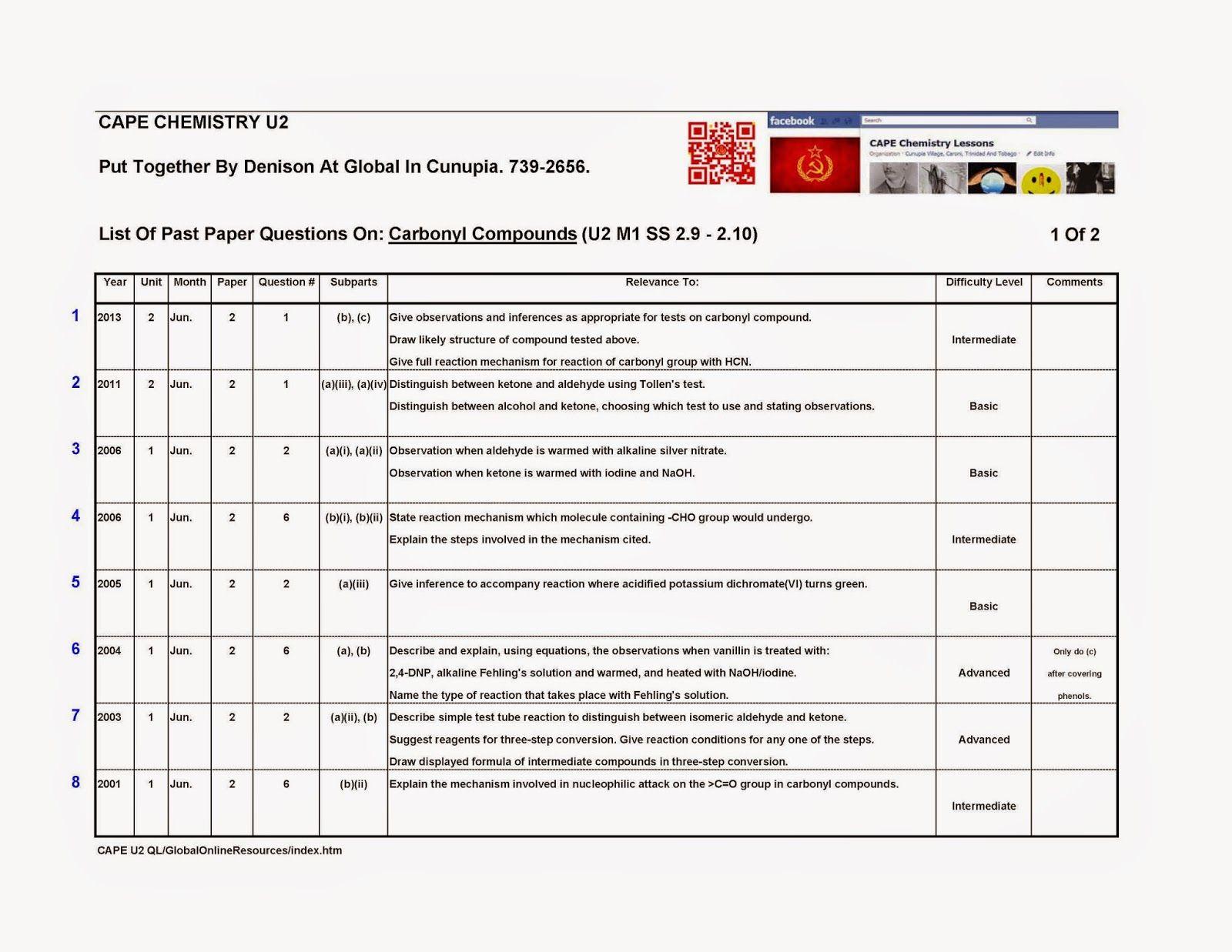 CAPE Chemistry Question Lists - Unit 2: 06 U2 M1 SS 2 9