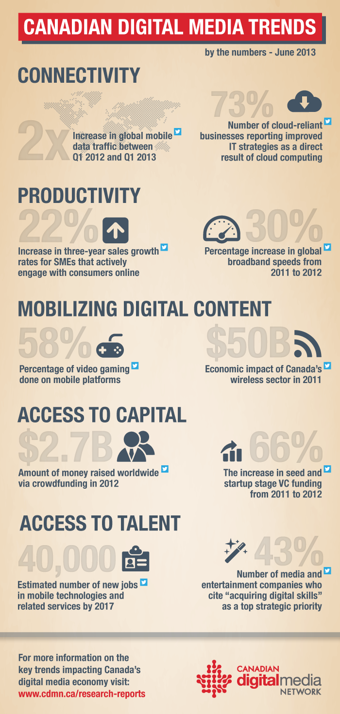 Canadian Digital Media Trends by the Numbers – June 2013