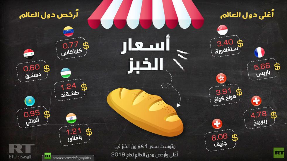 أسعار الخبز في أغلى وأرخص مدن العالم Rt Arabic Convenience Store Products Pill