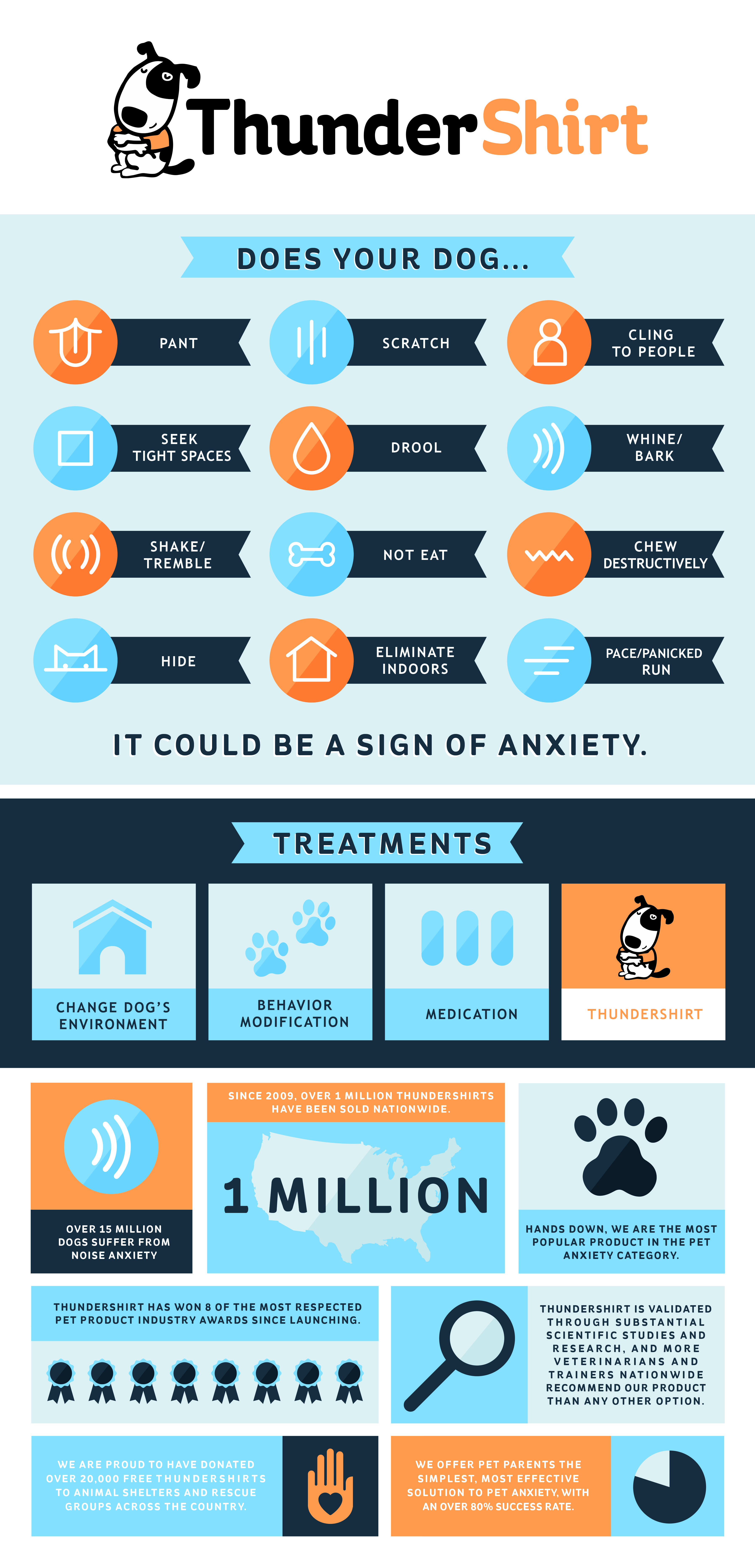 We are excited to share the release of our brand new Infographic on Symptoms & Solutions for Dog Anxiety!