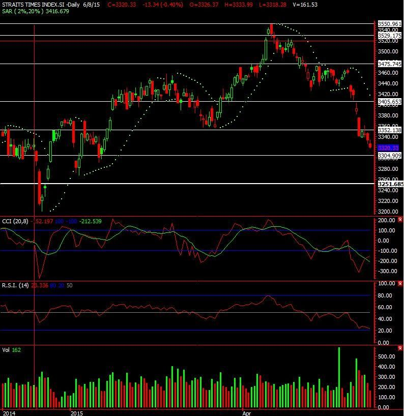 Investment Tips Sgx Signals Trading Advice Sgx Technical And
