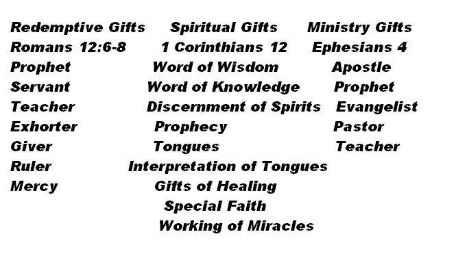 7 Motivational Gifts, 9 Spiritual Gifts, 5 Equipping Gifts