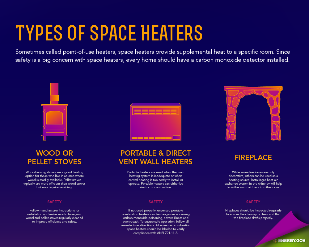 Home Heating 101 The Types Of E Heaters And Safety Concerns With Each One