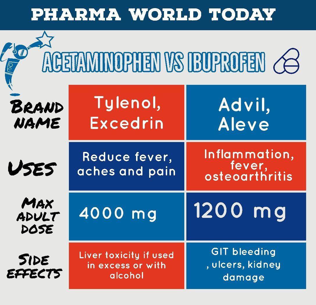 Acetaminophen Vs Ibuprofen Aleve Ulcers Ibuprofen