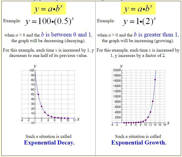 Exponential Growth And Decay Exponential Growth Growth And Decay Exponential
