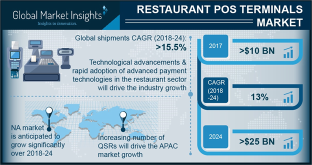 North America Restaurant Pos Systems Market Is Expected To