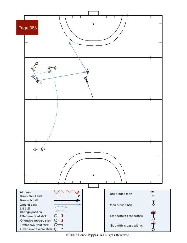 Field Hockey Patterns Of Play 8 Field Hockey Hockey Hockey Training