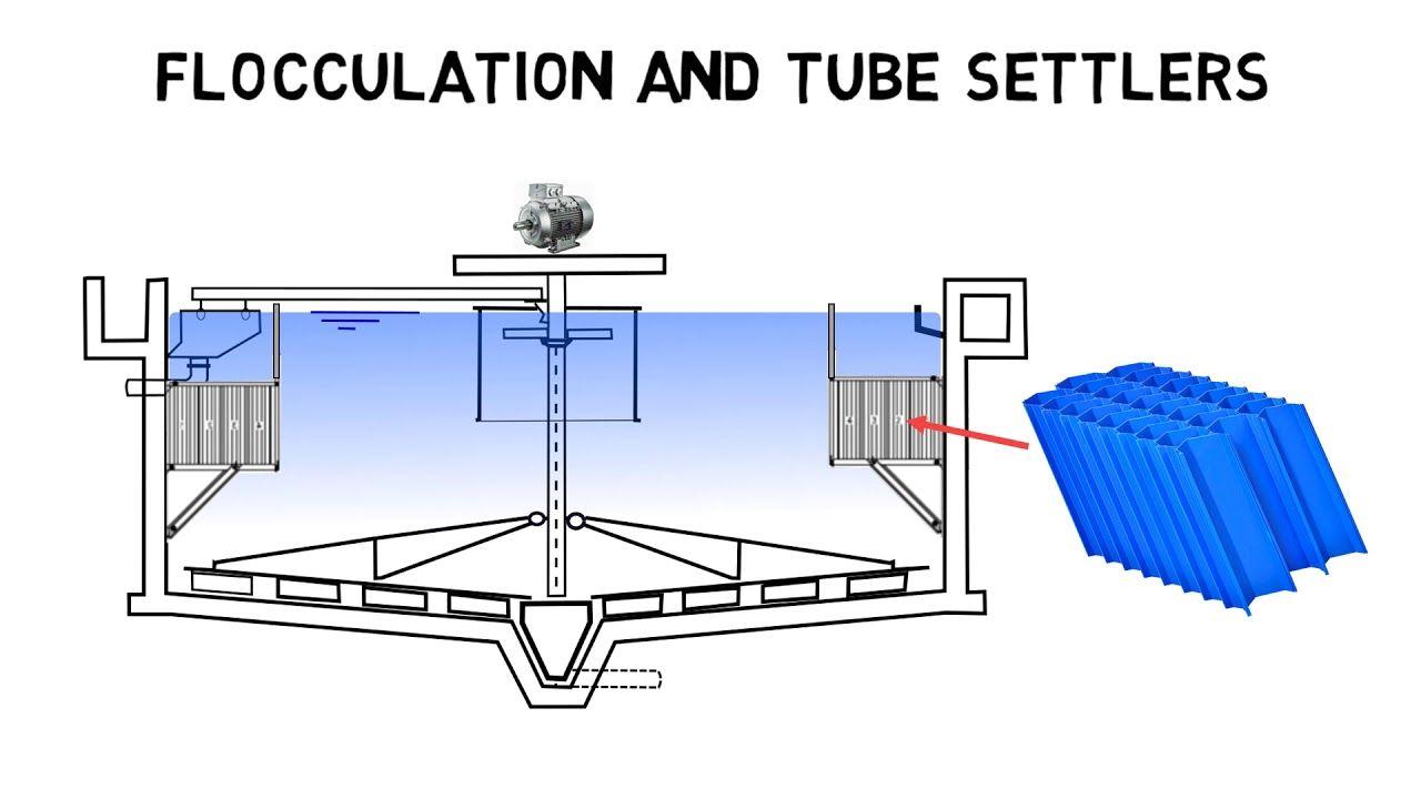 Clarifier Basics How Do Clarifiers Work I Clarifier Design Youtube In 2020 Wastewater Treatment Systems Wastewater Treatment Basic