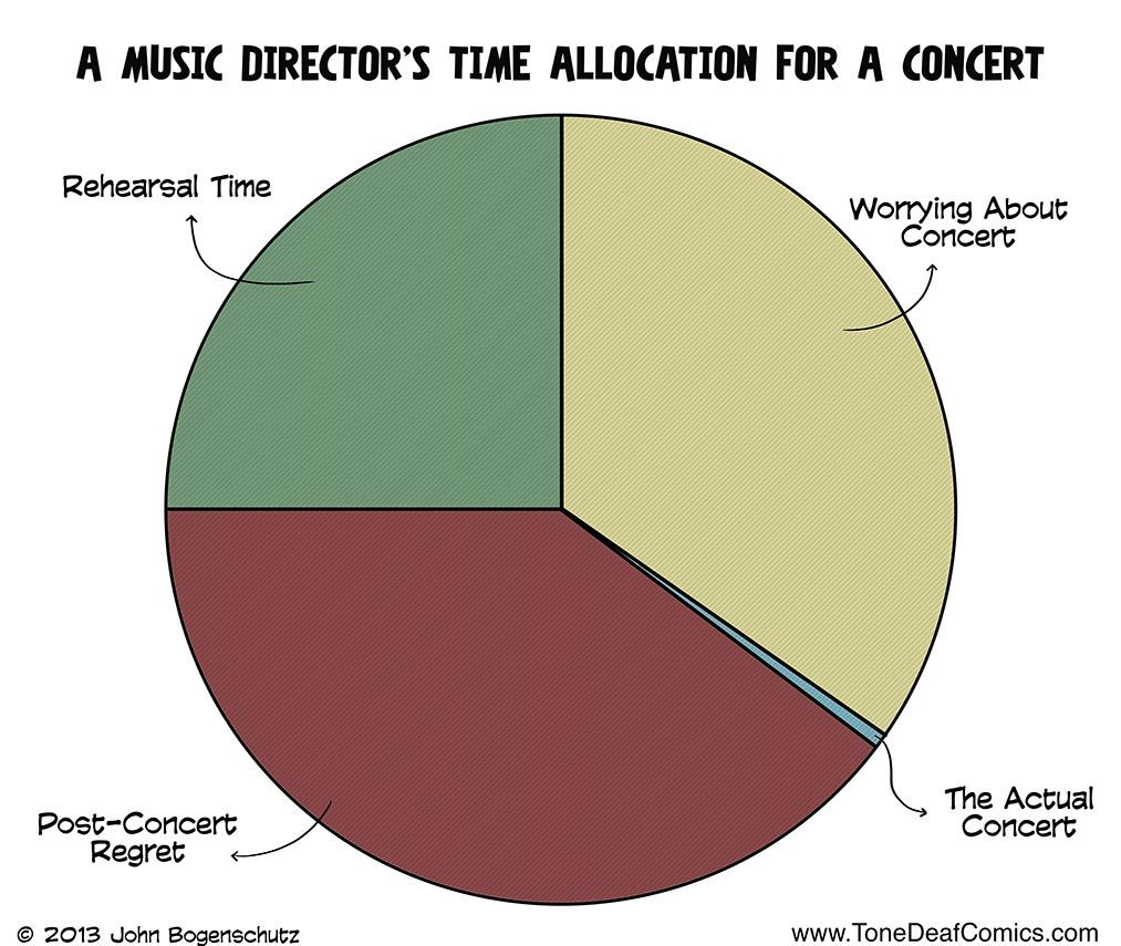 Pie Chart A Music Directors Time Allocation For A Concert Cool