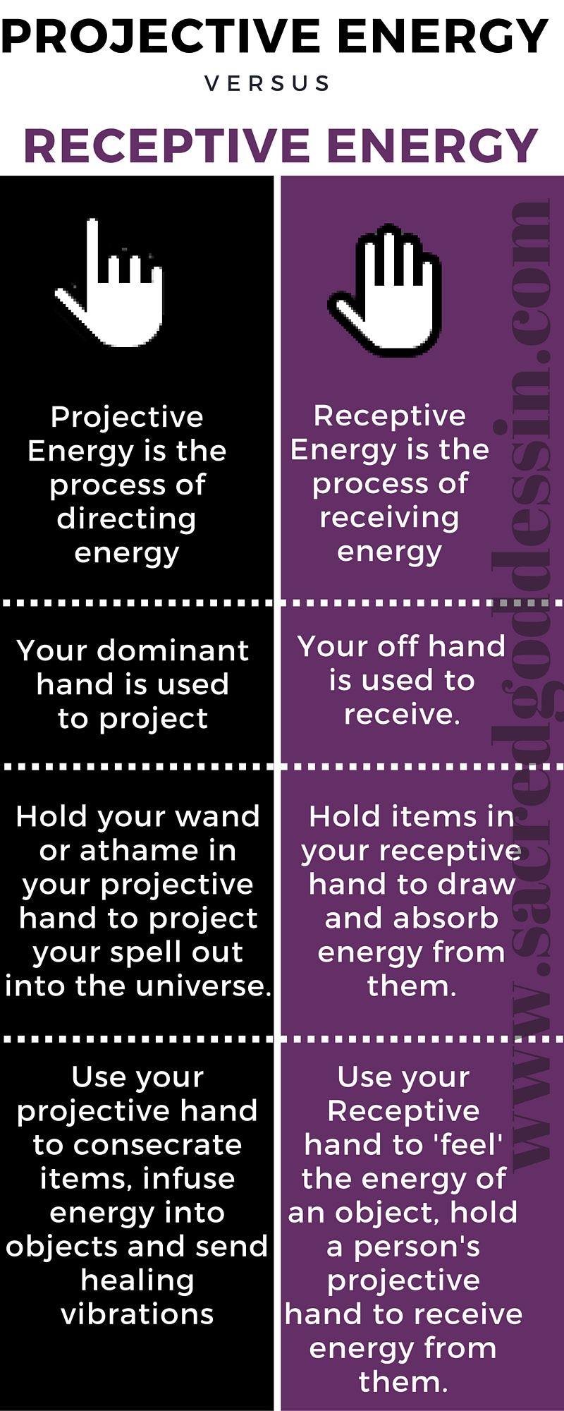 wicca for beginners projective energy vs receptive energy for
