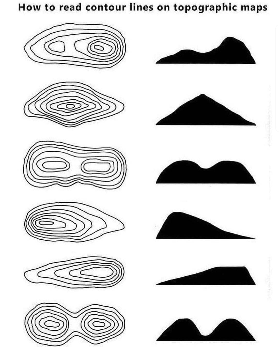 How To Read Topographic Maps