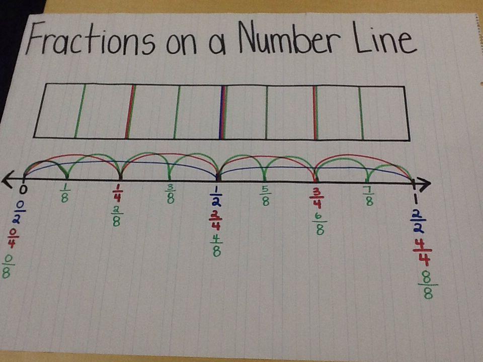 Pin By Anna Degraff On 3rd Grade Math Math Fractions Fractions Math Instruction