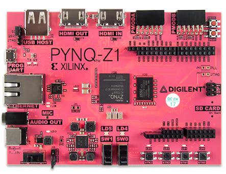 PYNQ - Python productivity for Zynq - Board | FPGA | Fpga