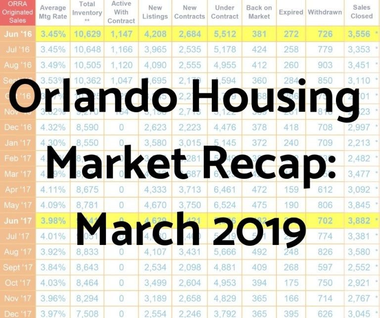 Orlando Housing Market Recap March 2019 Housing market