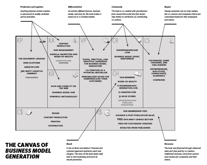 The Business Model Canvas  Canvases And Business