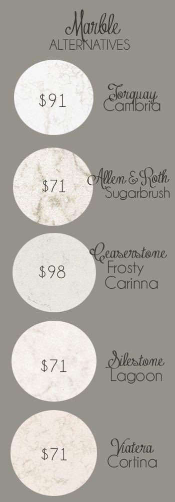 Price Per Square Foot Marble Alternatives Kitchen Countertops