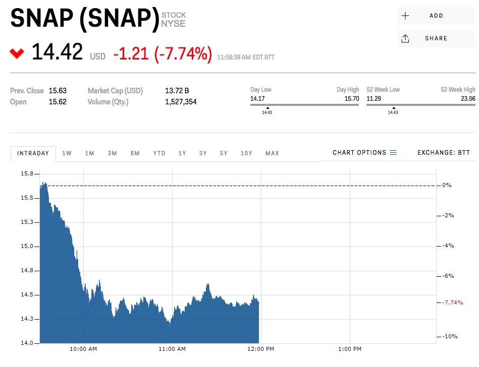 Nvidia Stock Quote Simple Snap Is Sinking After Saying Its Looking Into Rolling Back Part Of
