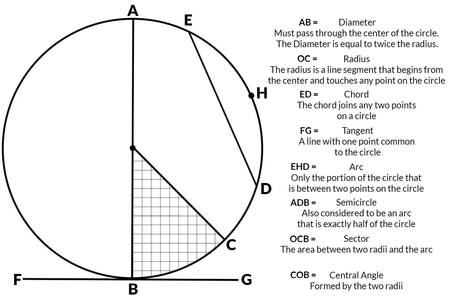How To Determine The Geometry Of A Circle Circle Geometry Circle Theorems Geometry