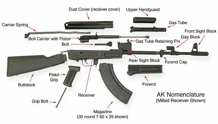 AK field strip | Guns/Artillery | Assault rifle, Ak 74