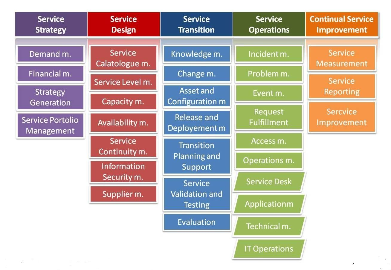 Itil V3 Foundation Business Picture Pinterest Management