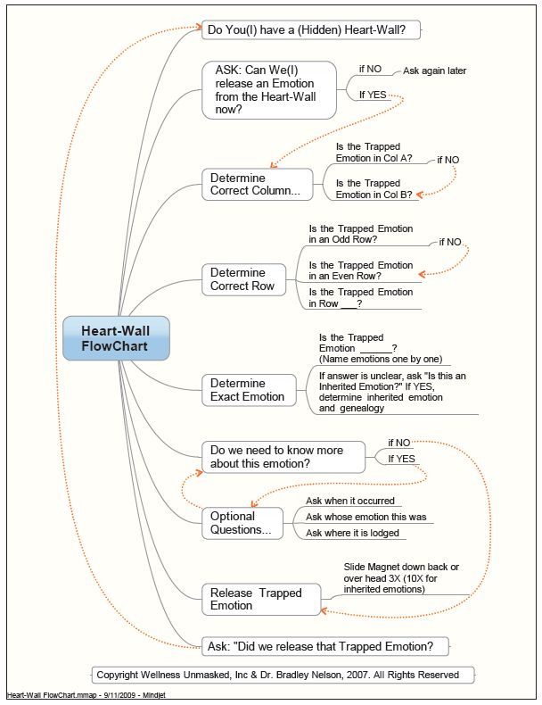 Emotion code chart of emotions and flowchart dr bradley nelson health pinterest flow charlotte also rh
