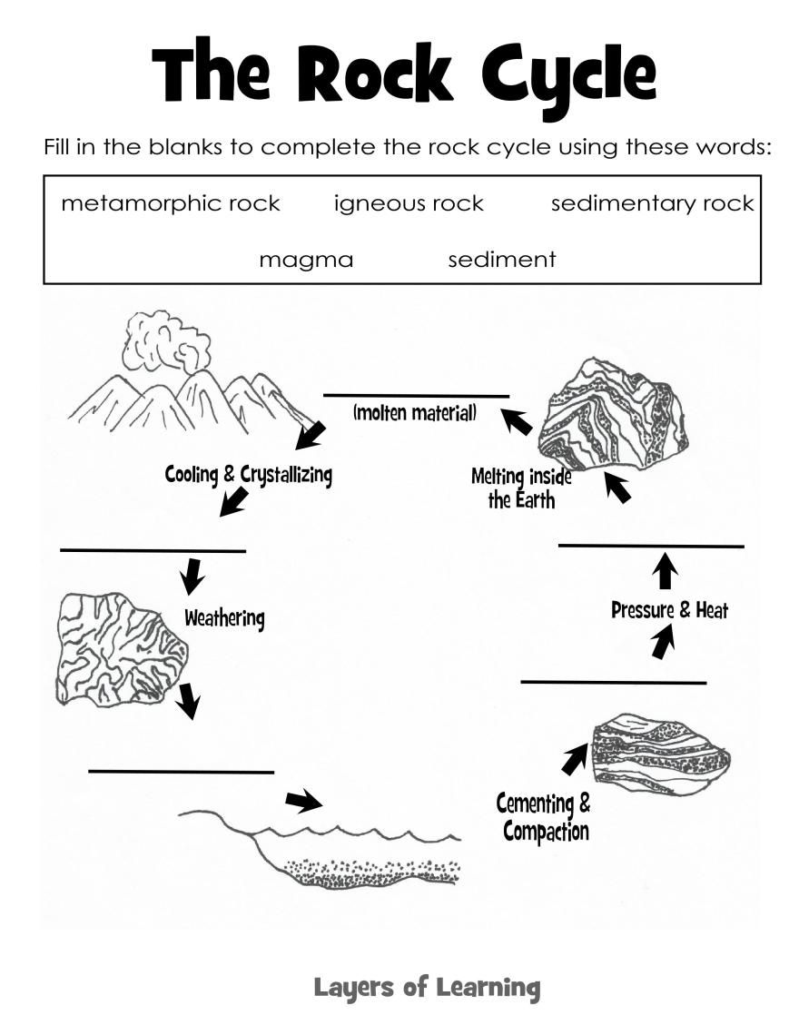 The Rock Cycle Science Rocks Minerals Pinterest
