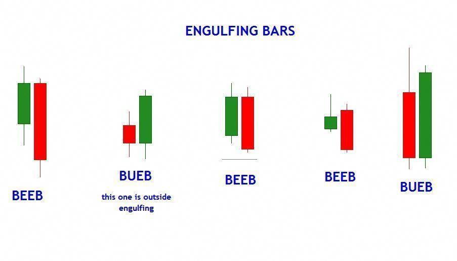 Bullish And Bearish Engulfing Bars Forex Thebasics