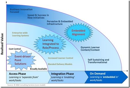 Workplace Performance Start With The 70 Plan For The 100 Instructional Design Learning Teaching