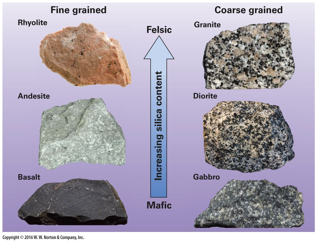 Image Result For Igneous Rock Types Geology Teaching