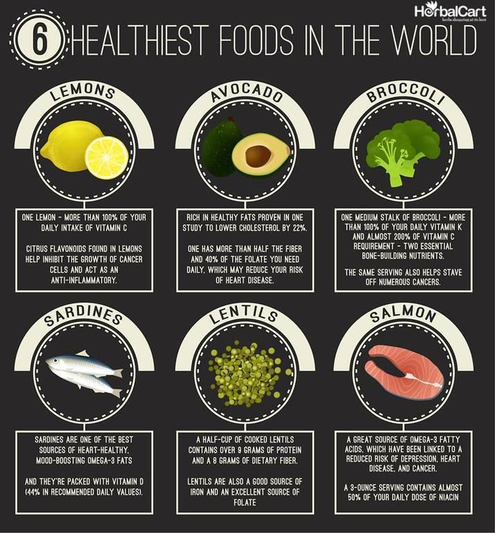 6 Healthiest foods in the world 1. Lemons 2. Avocado 3