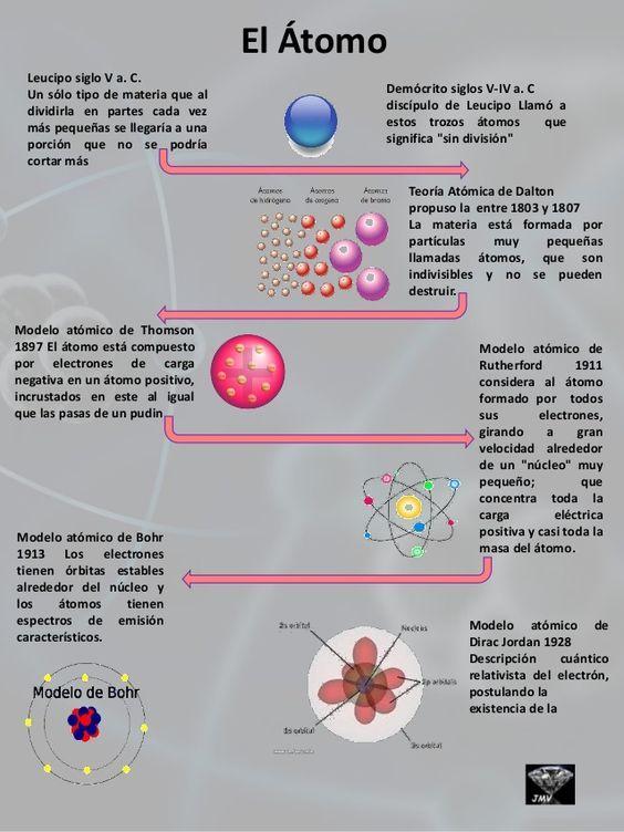 El átomo Y La Evolución De Los Modelos Atómicos Enseñanza De Química Ciencias Quimica Química