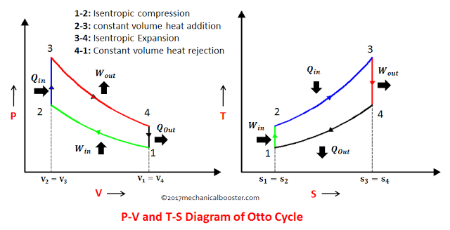 What Is Otto Cycle P V And T S Diagram Easiest Explanation Mechanical Booster Cycle Diagram Informative