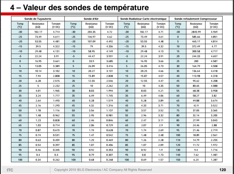 Les 25 meilleures id es de la cat gorie lg climatisation for Climatiseur mural sanyo