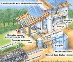 peut on vivre en totale autonomie avec l 39 eau de pluie stocker l 39 eau de pluie projets. Black Bedroom Furniture Sets. Home Design Ideas