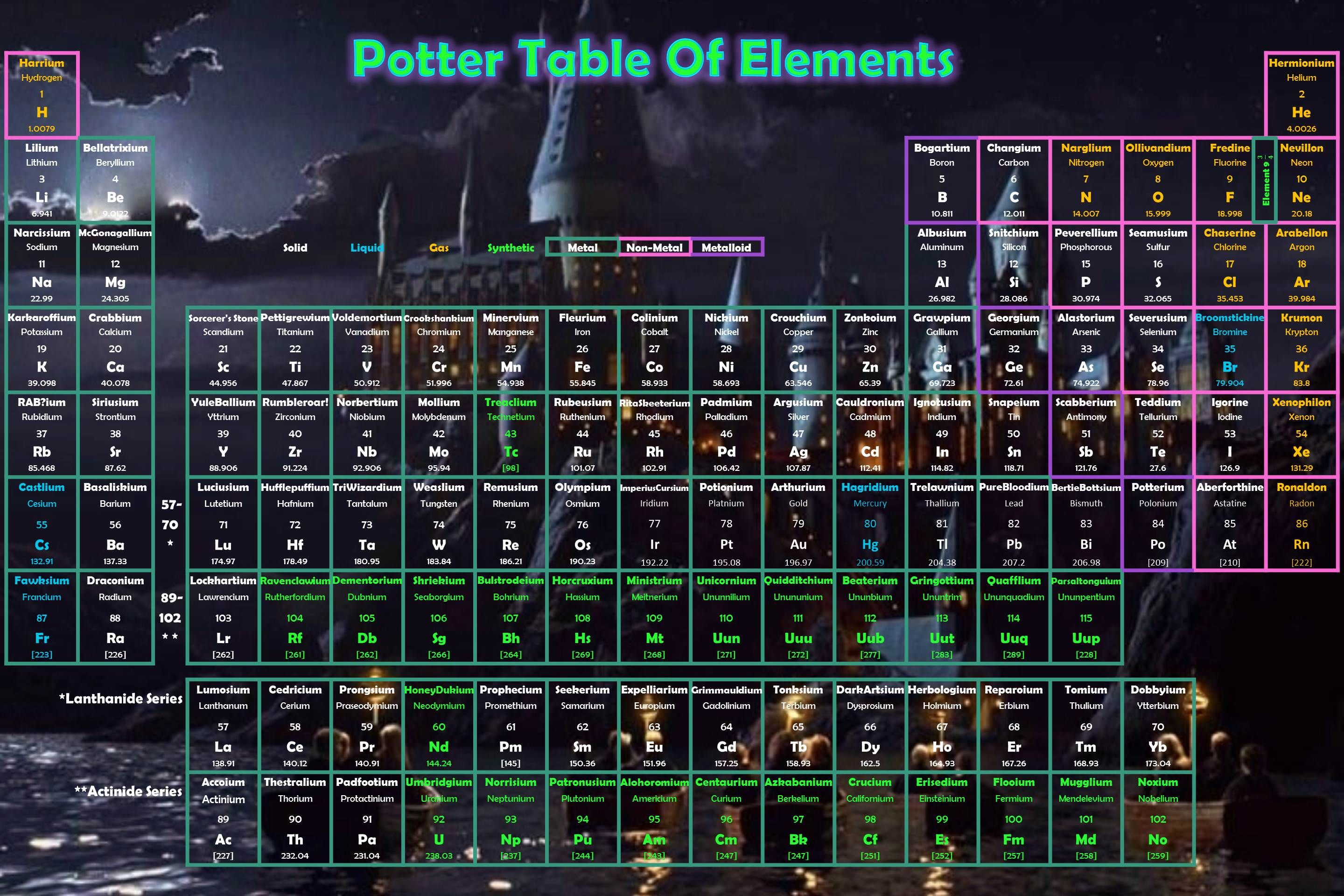 Harry Potter Periodic Table Harrypotter Periodictable Chemistry Harry Potter Memes Potter Harry