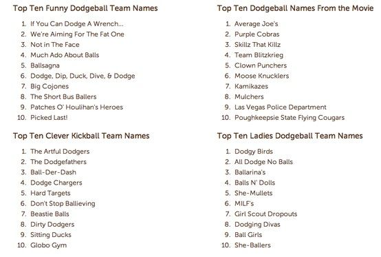 What Are Some Of The Best Teamnames You Ve Ever Heard Of Dodgeball Teamhumor Http Www Customink Com Team Dodgeball Team Names Dodgeball Team Names Names