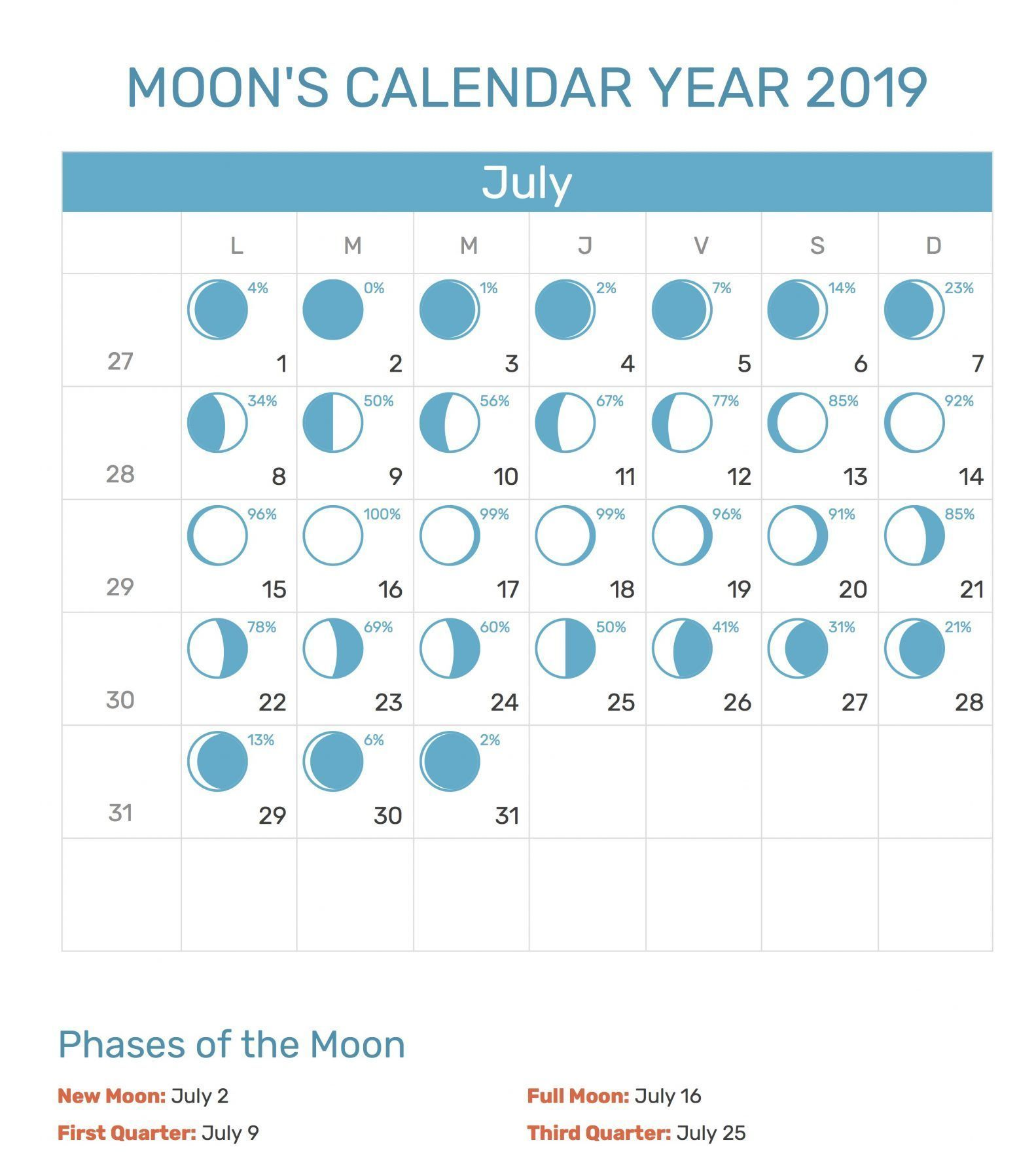 Moon Phases Calendar For July