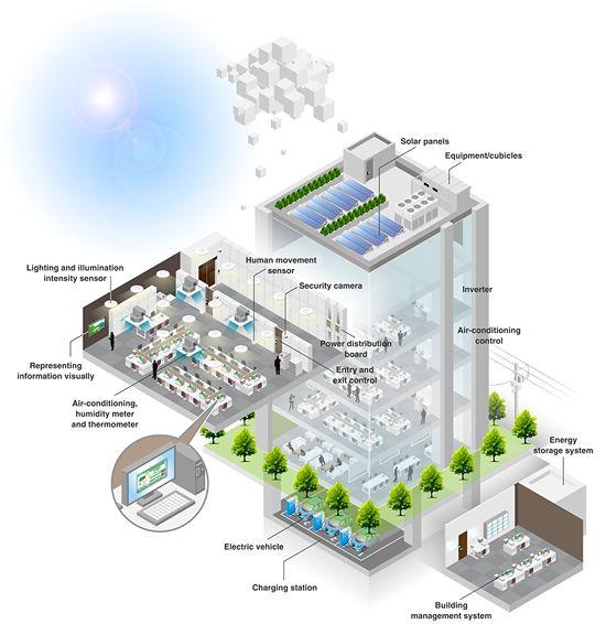 Building Diagram Energetiki