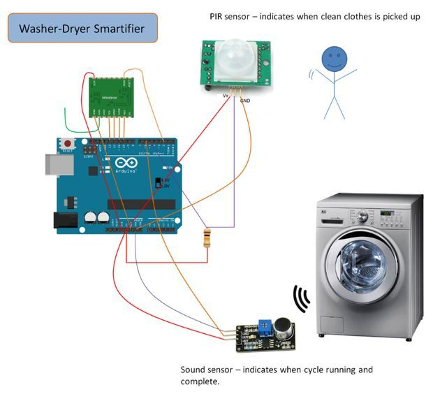 Uber home automation w arduino pi