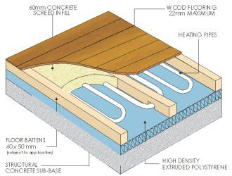 Example Diagram Of U F H In Slab Plus Screed Floor With U F H