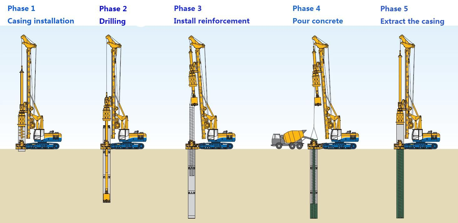 Drill Casing Drawworks Can Help You Find The Tools You Need To Properly Complete Your Next Drilling Project Call Us Today F Pile Poured Concrete Installation