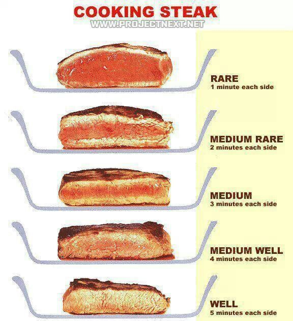 Infographic about cooking steak and the different ways to cook it.