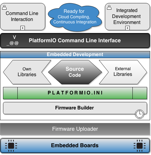PlatformIO is a cross-platform code builder and the missing