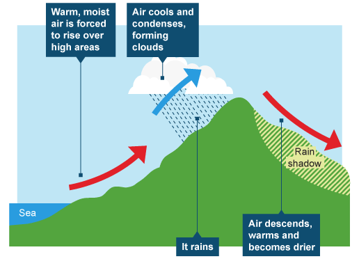Bbc ks3 bitesize geography weather and climate revision bbc bitesize geography weather and climate revision page 8 ccuart Image collections