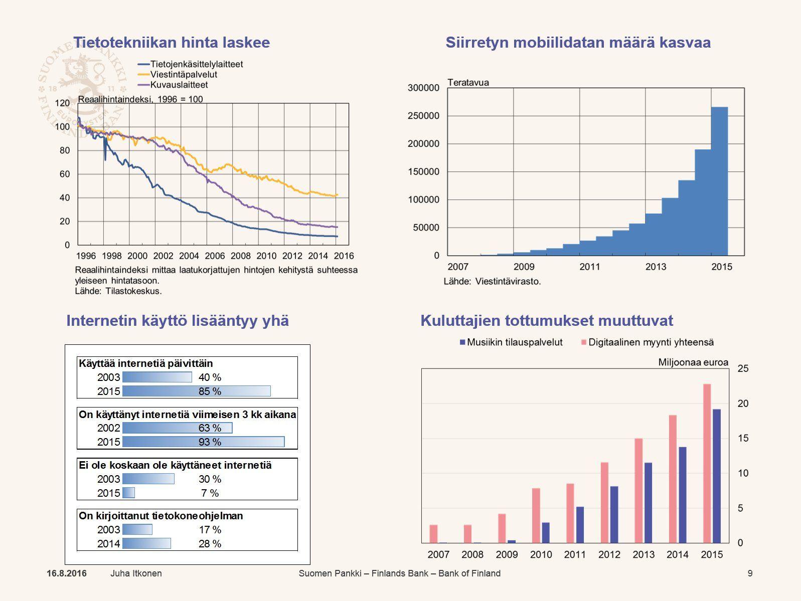 """Juha Itkonen on Twitter: """"#Digitalisaatio jyllää! Hinnat laskee ja käyttö lisääntyy => uudet sovellutukset tulee taloudellisesti kannattaviksi https://t.co/oBpyR66nSl"""""""