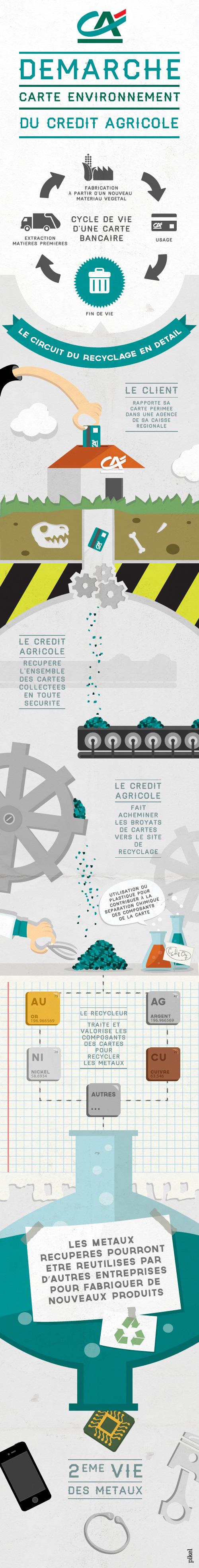 La Demarche Carte Environnement Du Credit Agricole Carnet De