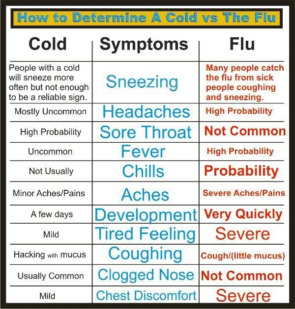 Cold vs flu chart good to know pinterest flu medical and remedies