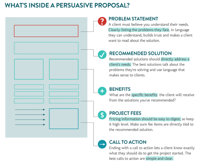 Persuasive Proposal Elements More work Pinterest – Web Design Proposal Template