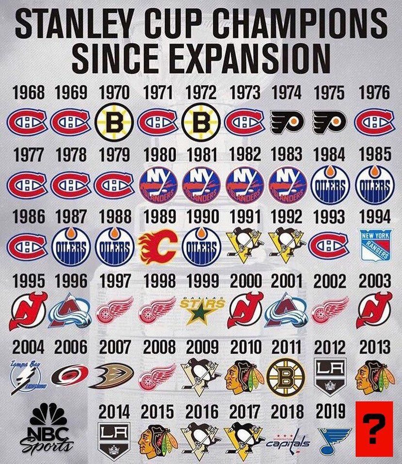 Nhl On Nbc S Instagram Profile Post The Next Team To Lift Lord Stanley Will Be In 2020 Montreal Canadiens Hockey Rangers Hockey Hockey Memes