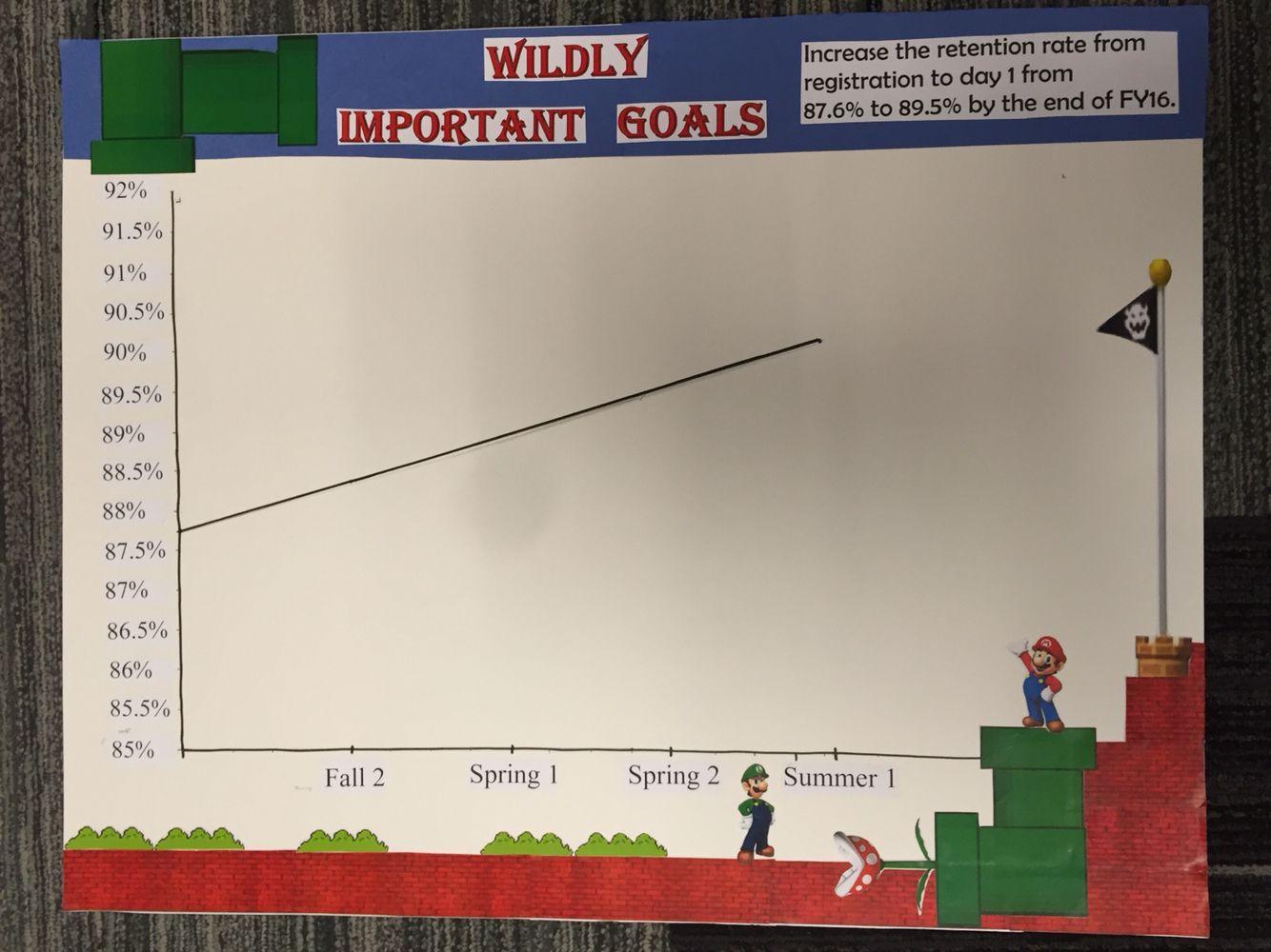 Mario Bros themed 4DX board | Work stuff | Mario bros, Bulletin